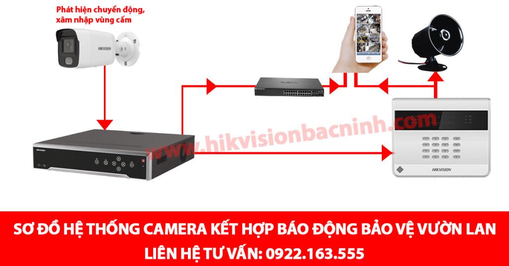 Giải pháp lắp đặt camera, báo động bảo vệ vườn lan tại Bắc Ninh